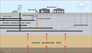 geothermal energy from mine workings